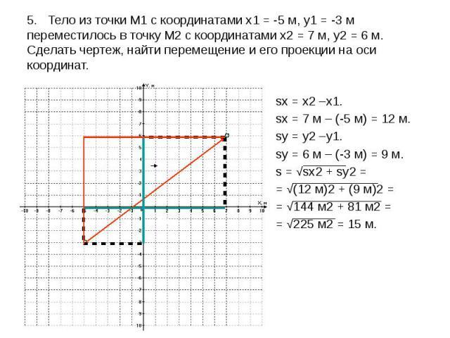 5. Тело из точки М1 с координатами x1 = -5 м, y1 = -3 м переместилось в точку М2 с координатами x2 = 7 м, y2 = 6 м. Сделать чертеж, найти перемещение и его проекции на оси координат.