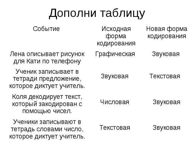 Дополни таблицу