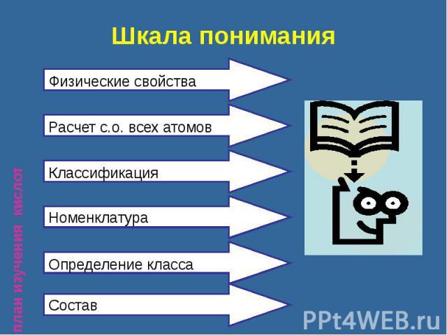 Шкала понимания