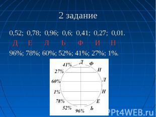 2 задание 0,52; 0,78; 0,96; 0,6; 0,41; 0,27; 0,01. Д Е Л Ь Ф И Н 96%; 78%; 60%;