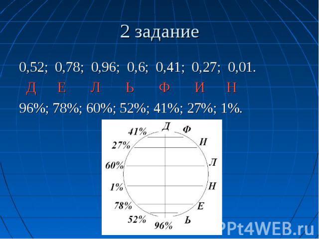 2 задание 0,52; 0,78; 0,96; 0,6; 0,41; 0,27; 0,01. Д Е Л Ь Ф И Н 96%; 78%; 60%; 52%; 41%; 27%; 1%.