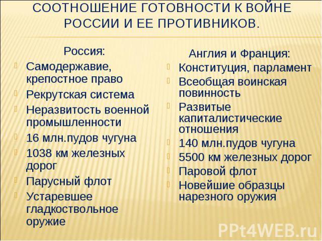 Россия: Россия: Самодержавие, крепостное право Рекрутская система Неразвитость военной промышленности 16 млн.пудов чугуна 1038 км железных дорог Парусный флот Устаревшее гладкоствольное оружие