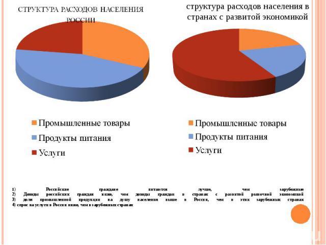 1) Российские граждане питаются лучше, чем зарубежные 2) Доходы российских граждан ниже, чем доходы граждан в странах с развитой рыночной экономикой 3) доля промышленной продукции на душу населения выше в России, чем в этих зарубежных странах 4) спр…