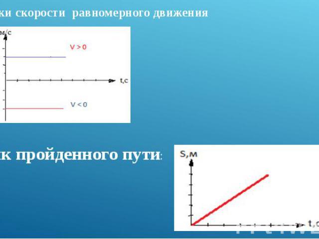 Графики скорости равномерного движения