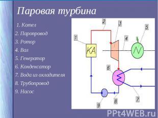 1. Котел 1. Котел 2. Паропровод 3. Ротор 4. Вал 5. Генератор 6. Конденсатор 7. В