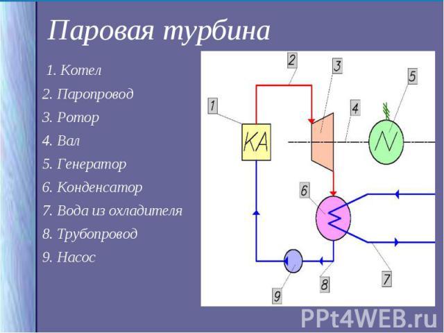 1. Котел 1. Котел 2. Паропровод 3. Ротор 4. Вал 5. Генератор 6. Конденсатор 7. Вода из охладителя 8. Трубопровод 9. Насос