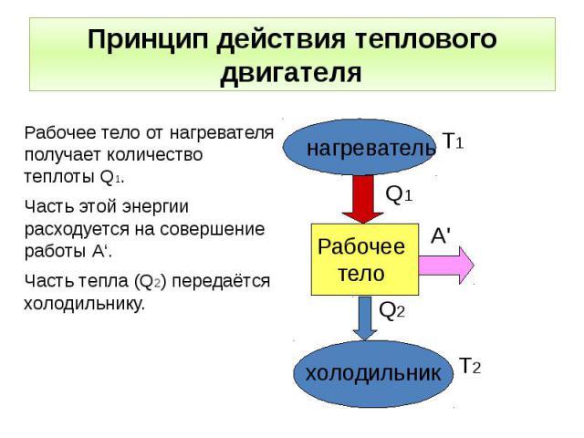 Принцип действия теплового двигателя Рабочее тело от нагревателя получает количество теплоты Q1. Часть этой энергии расходуется на совершение работы А'. Часть тепла (Q2) передаётся холодильнику.