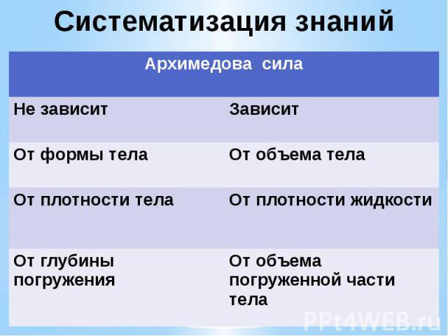 Систематизация знаний