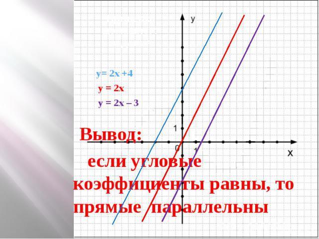 Проверка домашнего задания Ь y= 2x +4 y = 2x y = 2x – 3 Вывод: если угловые коэффициенты равны, то прямые параллельны