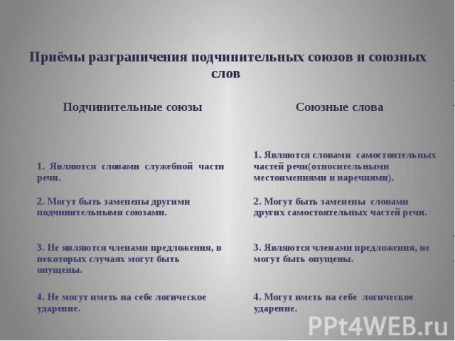 Приёмы разграничения подчинительных союзов и союзных слов