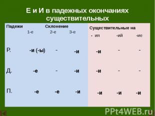 Е и И в падежных окончаниях существительных