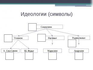 Идеологии (символы)