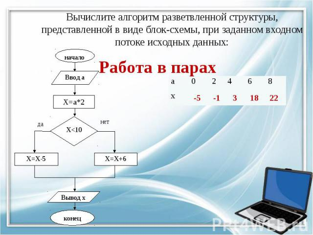 Вычислите алгоритм разветвленной структуры, представленной в виде блок-схемы, при заданном входном потоке исходных данных: