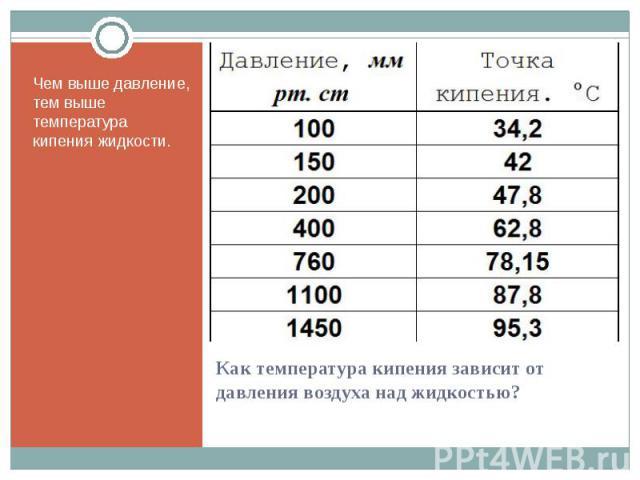 Чем выше давление, тем выше температура кипения жидкости. Чем выше давление, тем выше температура кипения жидкости.