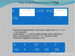 Знак второй производной f''(x)