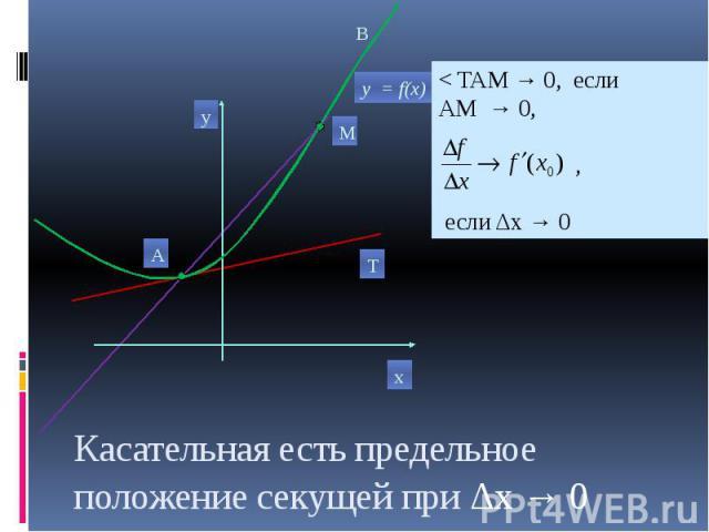 Касательная есть предельное положение секущей при Δх → 0