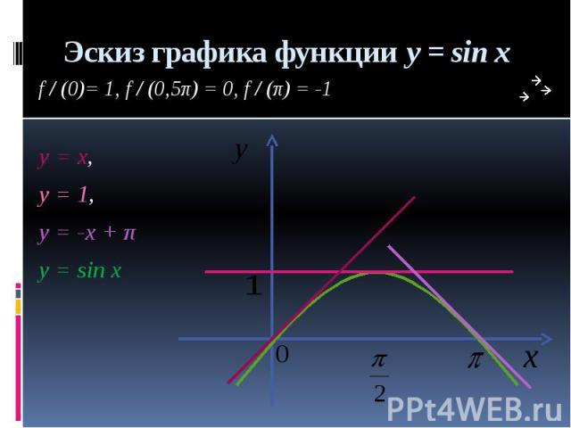 Эскиз графика функции y = sin x f / (0)= 1, f / (0,5π) = 0, f / (π) = -1 y = x, y = 1, y = -x + π у = sin x