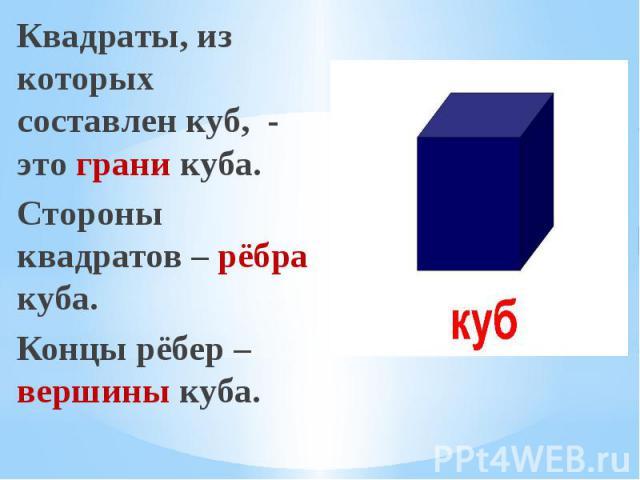 Квадраты, из которых составлен куб, - это грани куба. Квадраты, из которых составлен куб, - это грани куба. Стороны квадратов – рёбра куба. Концы рёбер – вершины куба.