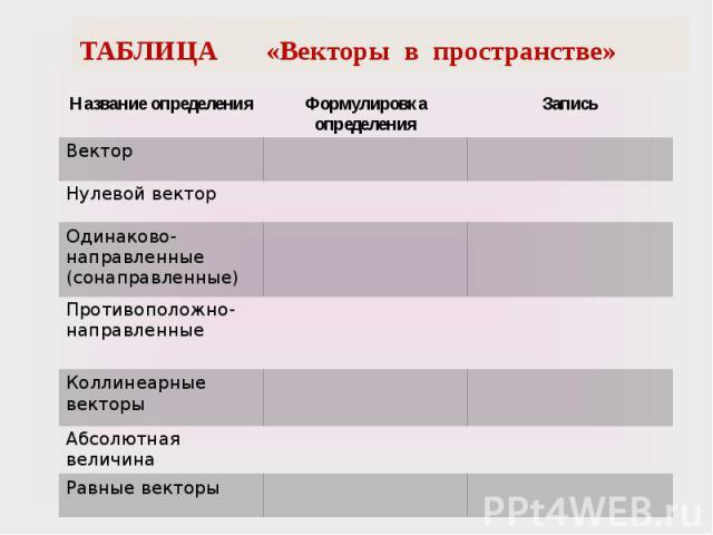 ТАБЛИЦА «Векторы в пространстве»