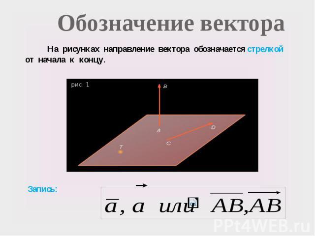 Обозначение вектора На рисунках направление вектора обозначается стрелкой от начала к концу. рис. 1 Запись: