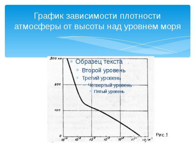 График зависимости плотности атмосферы от высоты над уровнем моря