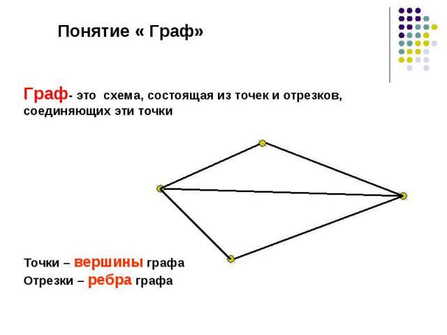 Понятие « Граф» Граф- это схема, состоящая из точек и отрезков, соединяющих эти точки Точки – вершины графа Отрезки – ребра графа