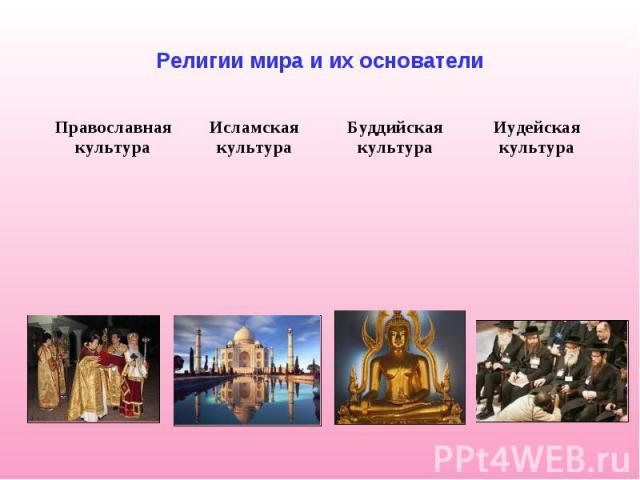 Религии мира и их основатели