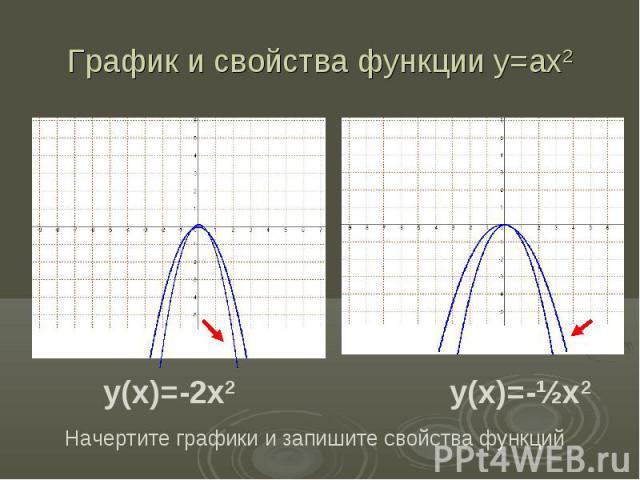 График и свойства функции у=ах2