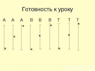 Готовность к уроку А А А В В В Т Т Т
