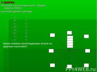 1 задание: 1 задание: Построить «розу ветров» для г. Кирова (апрель 2008г.) на о