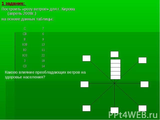 1 задание: 1 задание: Построить «розу ветров» для г. Кирова (апрель 2008г.) на основе данных таблицы: