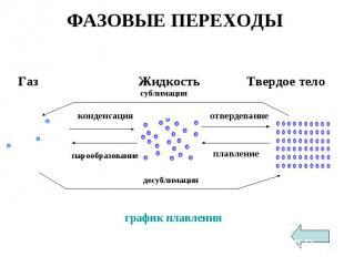 ФАЗОВЫЕ ПЕРЕХОДЫ Газ Жидкость Твердое тело график плавления