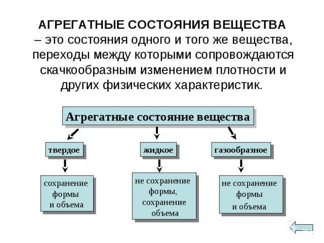 АГРЕГАТНЫЕ СОСТОЯНИЯ ВЕЩЕСТВА – это состояния одного и того же вещества, переходы между которыми сопровождаются скачкообразным изменением плотности и других физических характеристик. АГРЕГАТНЫЕ СОСТОЯНИЯ ВЕЩЕСТВА – это состояния одного и того же вещ…