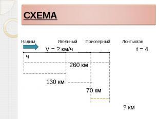 Надым Ягельный Приозерный Лонгъюган V = ? км/ч t = 4 ч 260 км 130 км 70 км ? км
