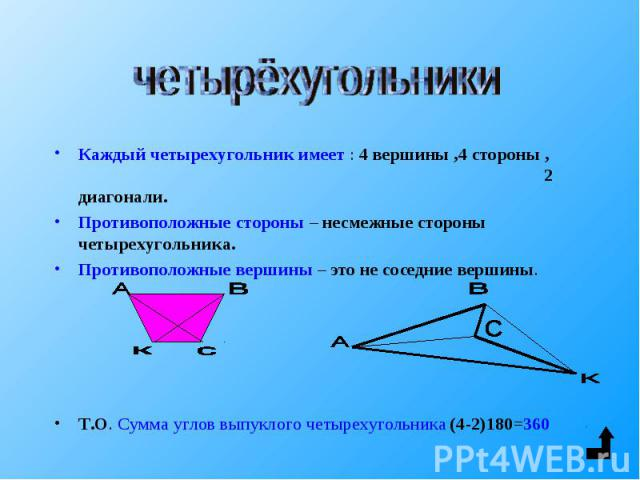 Каждый четырехугольник имеет : 4 вершины ,4 стороны , 2 диагонали. Каждый четырехугольник имеет : 4 вершины ,4 стороны , 2 диагонали. Противоположные стороны – несмежные стороны четырехугольника. Противоположные вершины – это не соседние вершины. Т.…