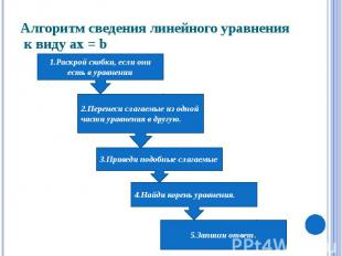 Алгоритм сведения линейного уравнения к виду ax = b