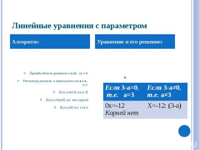 Линейные уравнения с параметром Приведи данное уравнение к виду ax = b Рассмотри решение в зависимости от а и в , т.е Если а=в=0, то х∈R Если а=0,в≠0, то нет корней Если а≠0, то х=в:а
