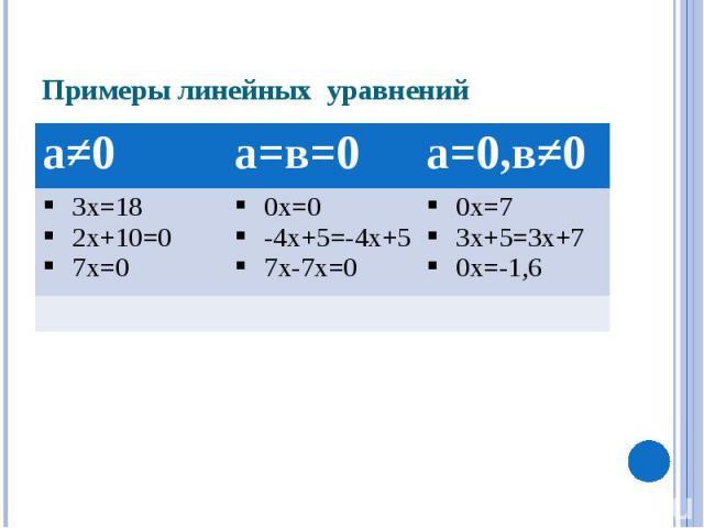 Примеры линейных уравнений