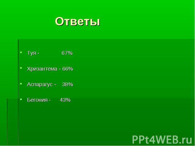 Туя - 67% Хризантема - 66% Аспарагус - 38% Бегония - 43%