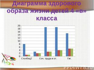 Диаграмма здорового образа жизни детей 4 «в» класса