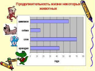 Продолжительность жизни некоторых животных