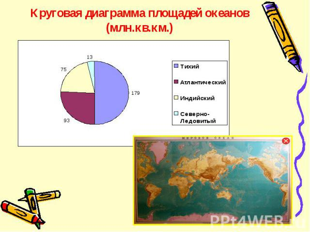 Круговая диаграмма площадей океанов (млн.кв.км.)