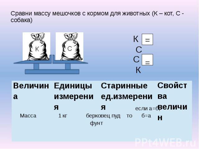 Сравни массу мешочков с кормом для животных (К – кот, С - собака) Сравни массу мешочков с кормом для животных (К – кот, С - собака)