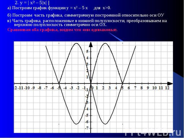 2. у = | х² – 5|х| | 2. у = | х² – 5|х| | а) Построим график функции у = х² – 5 х для х>0. б) Построим часть графика, симметричную построенной относительно оси ОУ в) Часть графика, расположенные в нижней полуплоскости, преобразовываем на верхнюю …