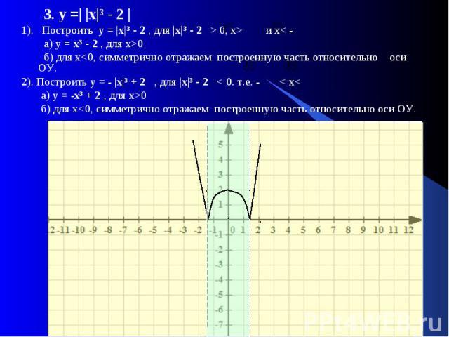 3. у =| |х|³ - 2 | 3. у =| |х|³ - 2 | 1). Построить у = |х|³ - 2 , для |х|³ - 2 > 0, x> и x< - а) у = х³ - 2 , для х>0 б) для х<0, симметрично отражаем построенную часть относительно оси ОУ. 2). Построить у = - |х|³ + 2 , для |х|³ - 2…