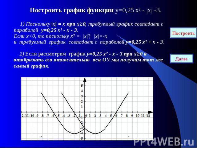 Построить график функции у=0,25 х² - |х| -3. Построить график функции у=0,25 х² - |х| -3. 1) Поскольку |х| = х при х≥0, требуемый график совпадает с параболой у=0,25 х² - х - 3. Если х<0, то поскольку х² = |х|², |х|=-х и требуемый график совпадае…