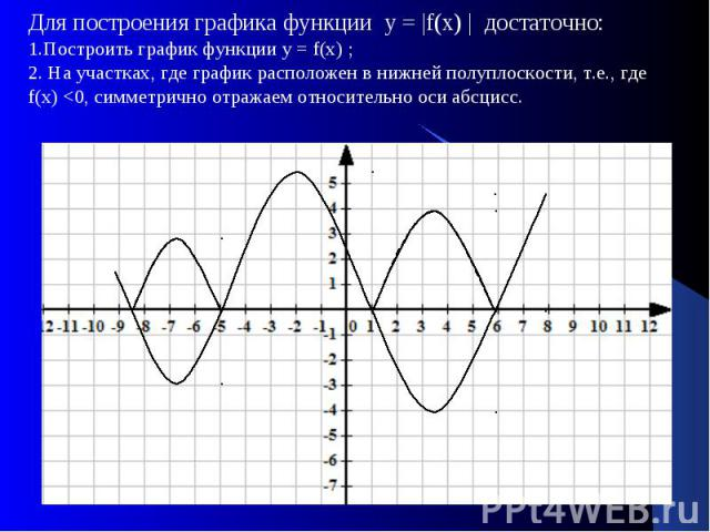 Для построения графика функции у = |f(х) | достаточно: Для построения графика функции у = |f(х) | достаточно: 1.Построить график функции у = f(х) ; 2. На участках, где график расположен в нижней полуплоскости, т.е., где f(х) <0, симметрично отраж…