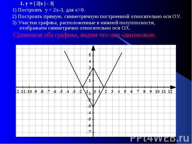 1. у = | 2|х | - 3| 1. у = | 2|х | - 3| 1) Построить у = 2х-3, для х>0. 2) Построить прямую, симметричную построенной относительно оси ОУ. 3) Участки графика, расположенные в нижней полуплоскости, отображаем симметрично относительно оси ОХ. Сравн…