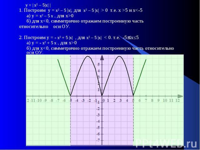 у = | х² – 5|х| | у = | х² – 5|х| | 1. Построим у = х² – 5 |х|, для х² – 5 |х| > 0 т.е. х >5 и х<-5 а) у = х² – 5 х , для х>0 б) для х<0, симметрично отражаем построенную часть относительно оси ОУ. 2. Построим у = - х² + 5 |х| , для х…