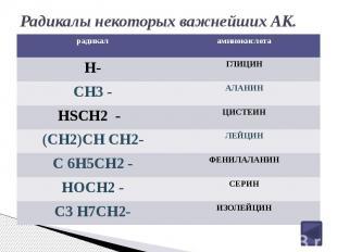 Радикалы некоторых важнейших АК.